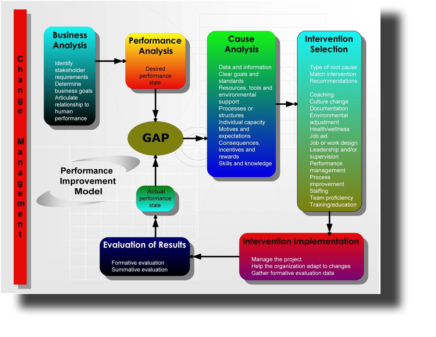 the performance evaluation process Article 29 performance evaluation a definition performance evaluation is a constructive process to acknowledge the performance of a nonprobationary career employee.